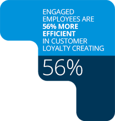 Engeged employees are 56% more efficient in customer loyalty creating.