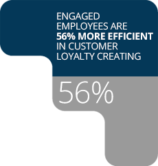 Customer loyalty creating