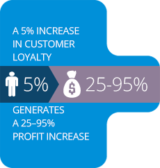 A 5% increase in customer loyalty. Generates a 25-95% profit increase.
