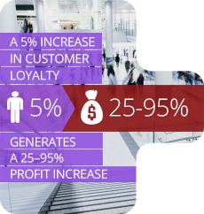 Ncrease in customer loyalty